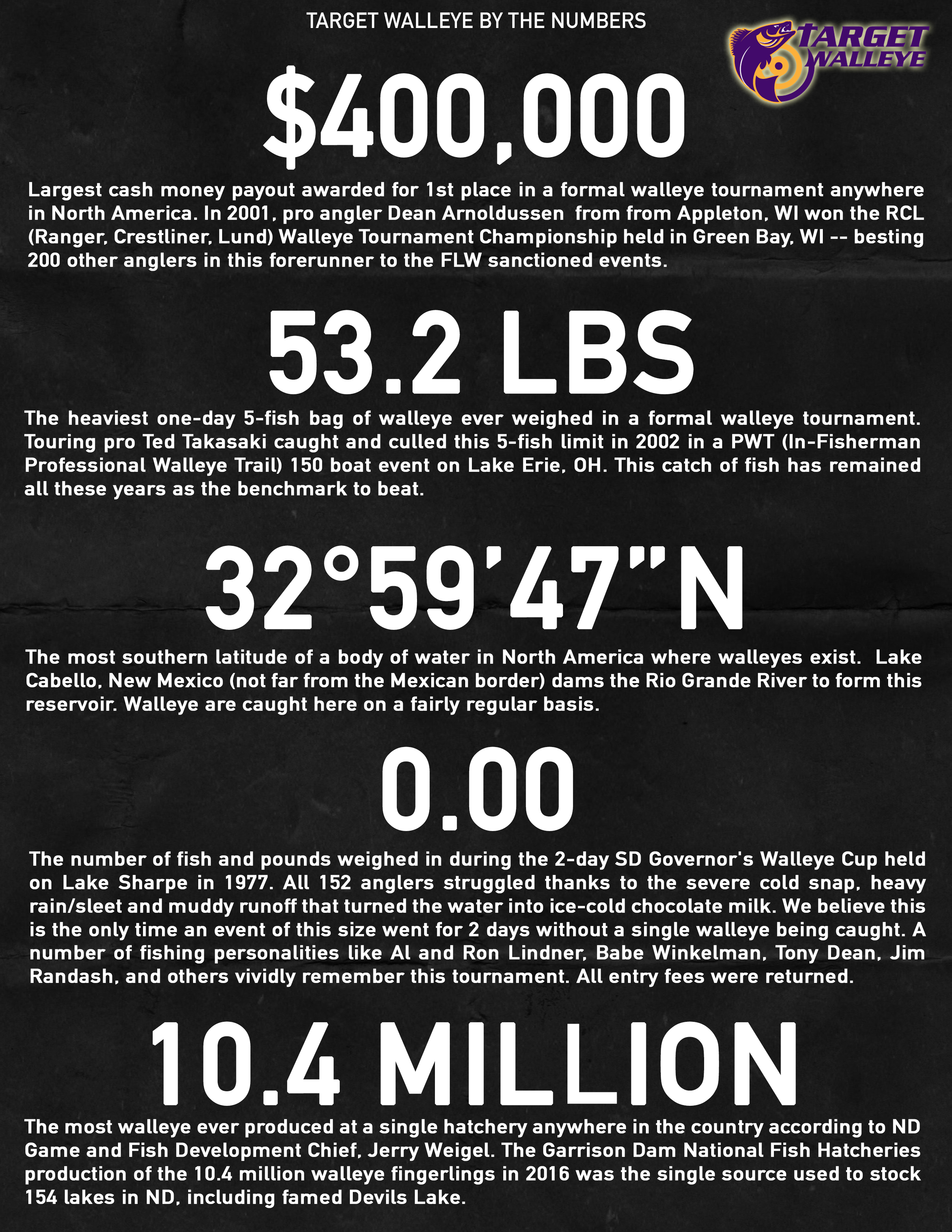 TW by the numbers 8-8-16