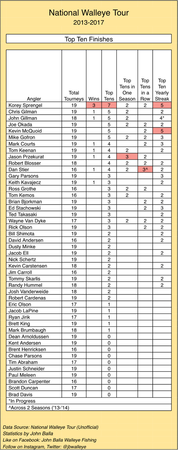 Complete breakdown of nwt tourney winning stats target walleye 1 top ten finishes nvjuhfo Images